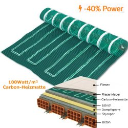 Carbon Fiber Underfloor Heating Mat