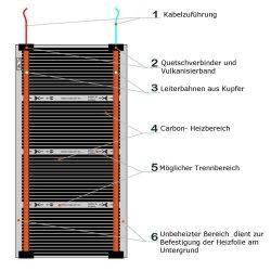 Comfort Heizfolie 220Watt/m² 30cm breit konfektioniert