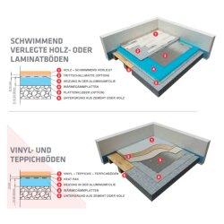 Mi-Heat 17/5 150Watt/m² Alu Heating Mat