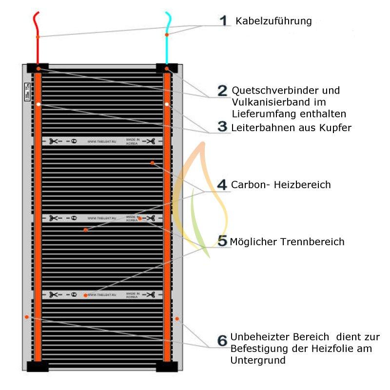24V Heizfolie 150W elektro Flächenheizung Niedervolt Heizung Temperierung Gewebe